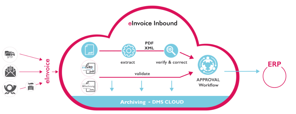 "graphical view of XimantiX eInvoice Service - Inbound (""eBeleg Service - Eingang"")"