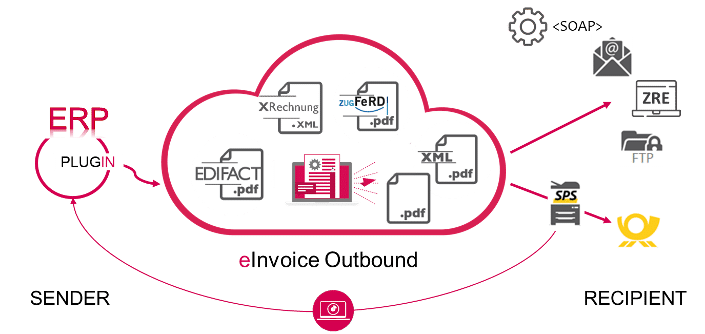 Cloud - Optimised invoice dispatch - XimantiX