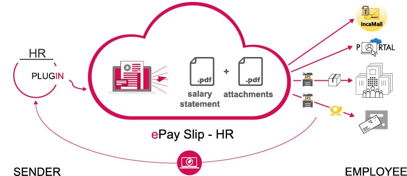 Cloud - Digital Payslip - XimantiX